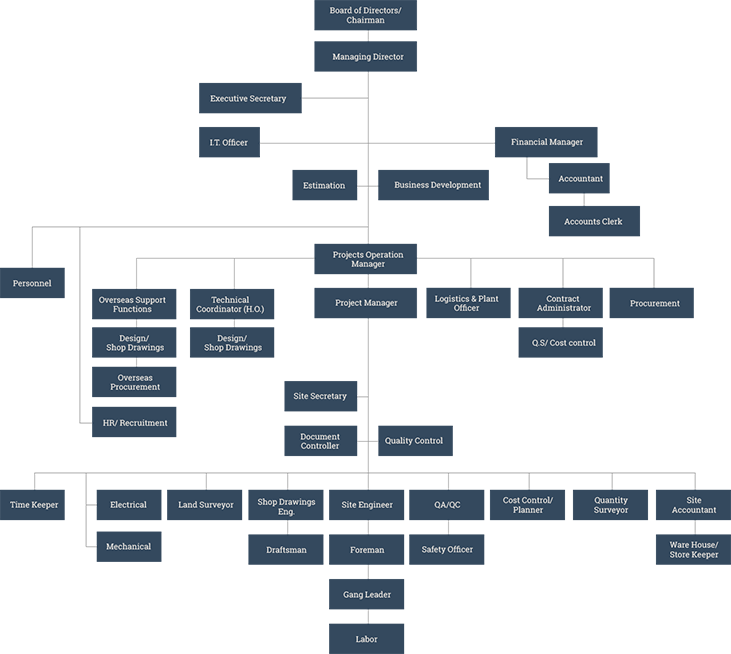 construction project organization structure